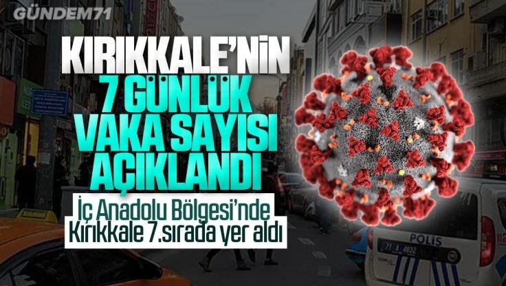 Kırıkkale'nin Haftalık Koronavirüs Vaka Sayısı Açıklandı
