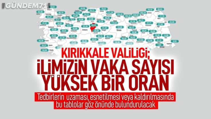Kırıkkale Valiliğinden Koronavirüs Vaka Sayısı Açıklaması