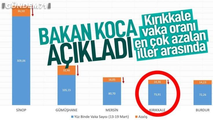 Sağlık Bakanı Fahrettin Koca Açıkladı; Kırıkkale Vaka Oranı En Çok Azalan İller Arasında